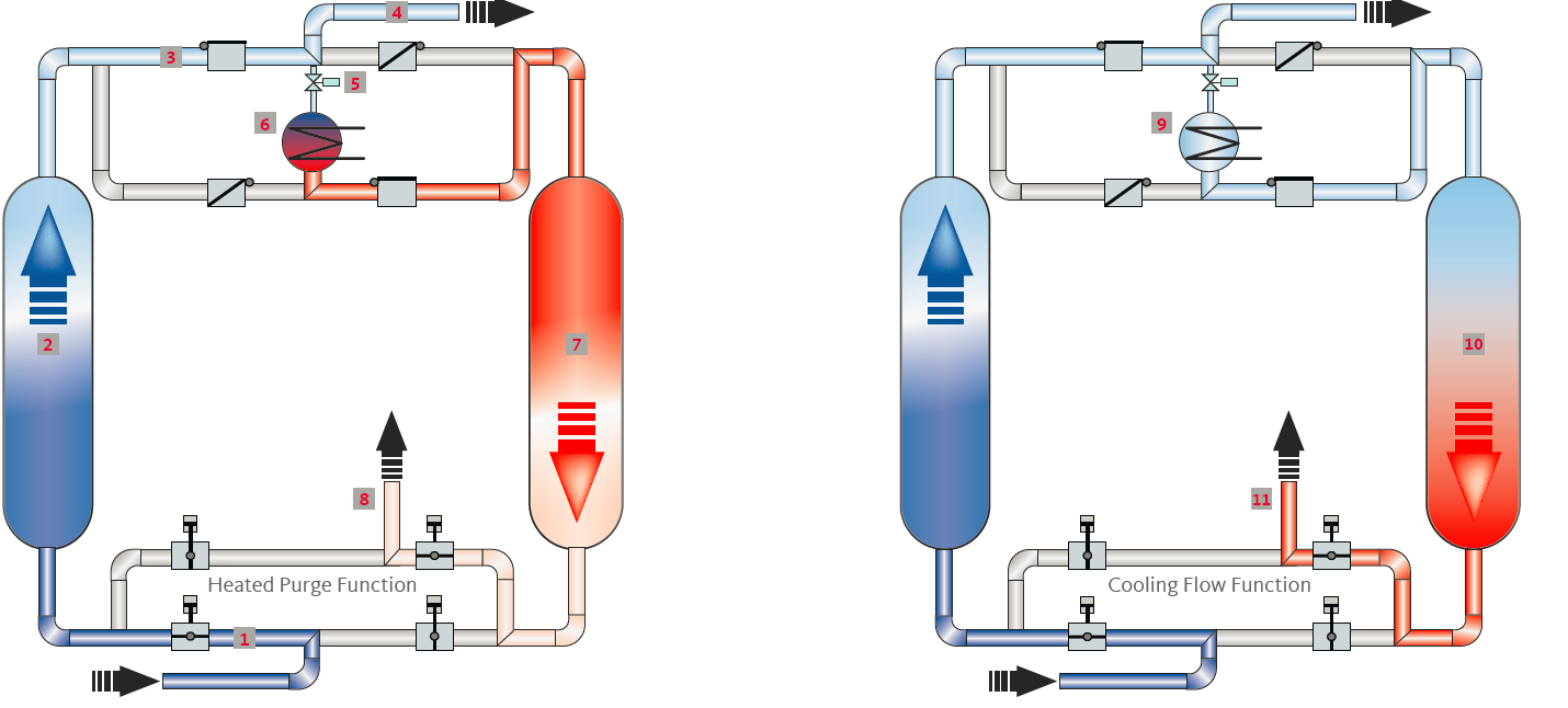 Saturated compressed air enters the dryer through a required coalescing  prefilter  not pictured  and flows through the open inlet valve  1. ICP